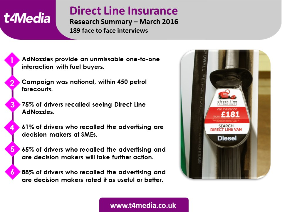 Direct Line Insurance AdNozzle Research